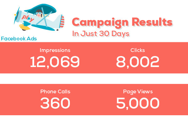 here for you campaign results infographic with impressions, clicks, phone calls and page views